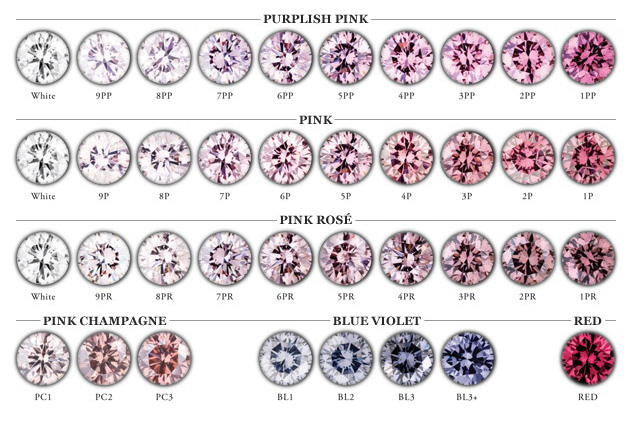Diamond Education | AGA Diamond Chart | Troy Clancy Jewellery